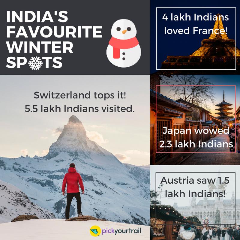 India's favourite winter spots