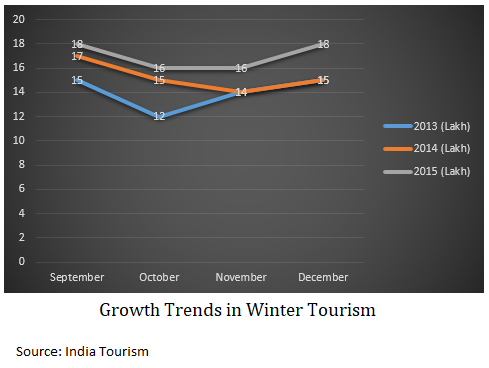India Outbound tourism in winter