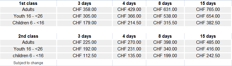 Swiss travel pass charges